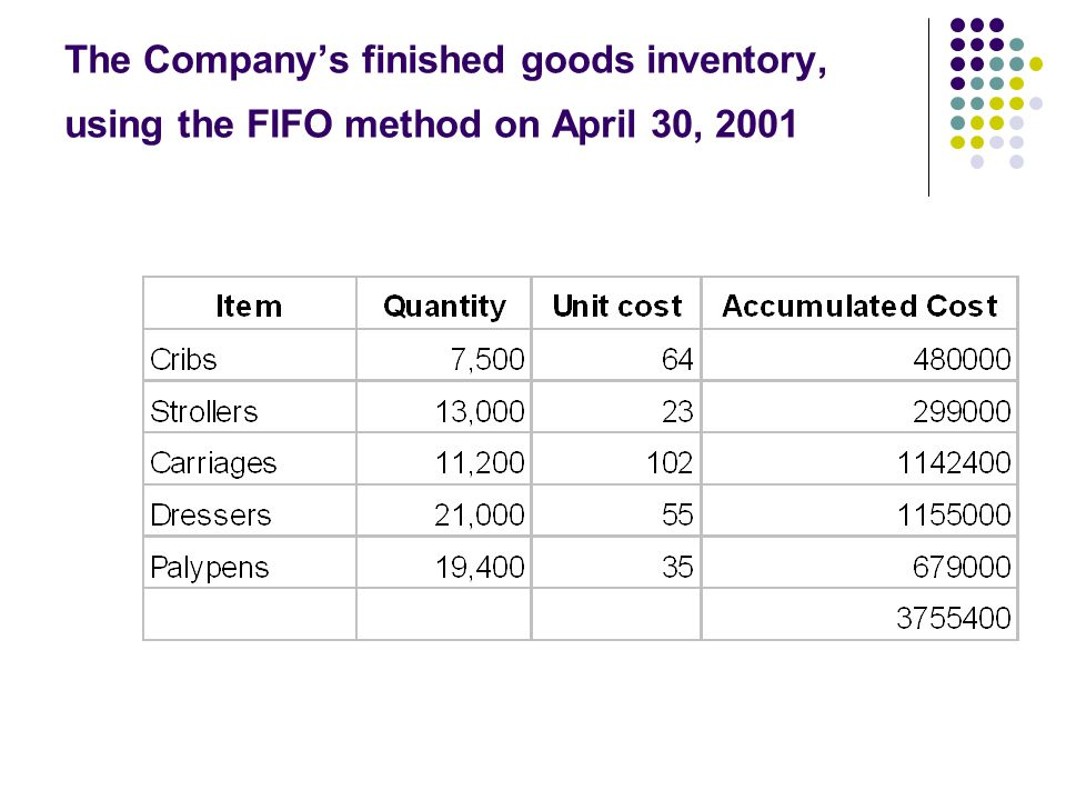 The Company's finished goods inventory, using the FIFO method on April 30, 2001