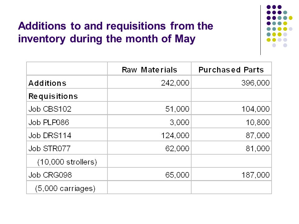 Additions to and requisitions from the inventory during the month of May