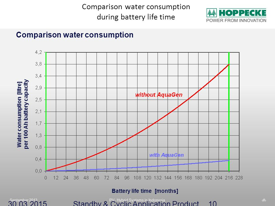 Comparison water consumption during battery life time