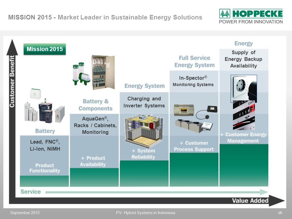 Supply of Energy Backup Availability Charging and Inverter Systems
