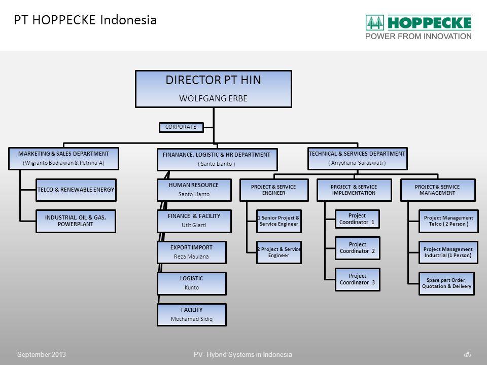 PT HOPPECKE Indonesia DIRECTOR PT HIN WOLFGANG ERBE