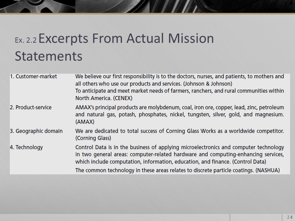 Ex. 2.2 Excerpts From Actual Mission Statements