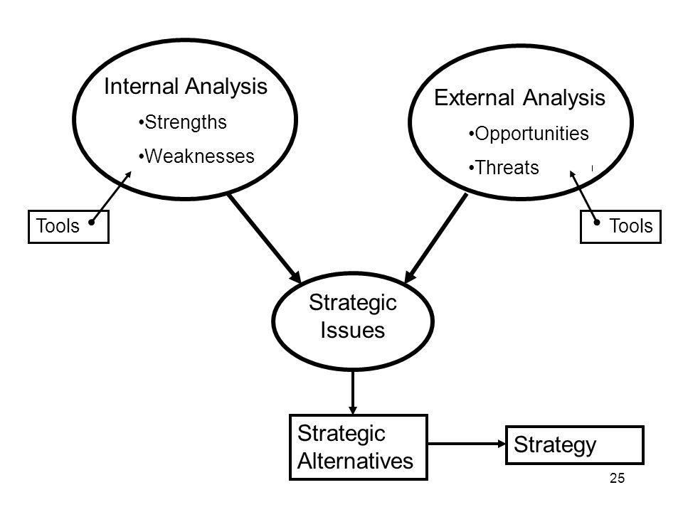 Strategic Alternatives Strategy