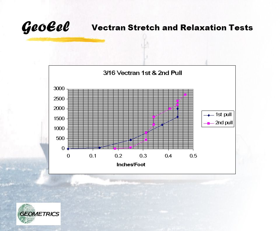 Vectran Stretch and Relaxation Tests