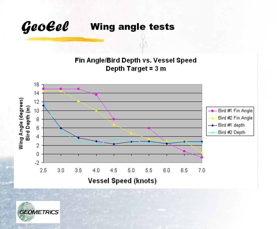Wing angle tests