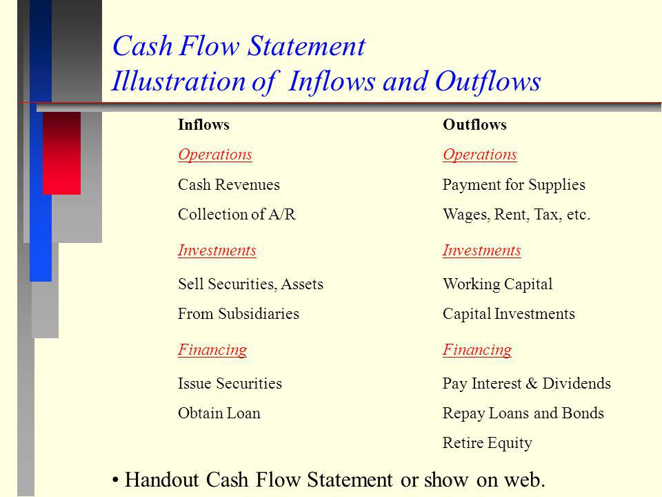 Cash Flow Statement Illustration of Inflows and Outflows