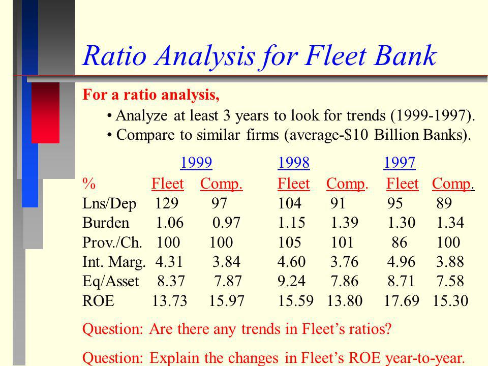 Ratio Analysis for Fleet Bank