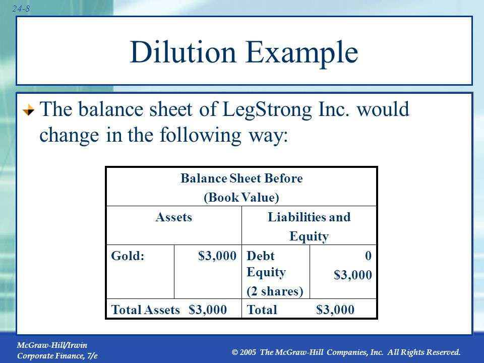 Dilution The balance sheet of LegStrong Inc. would change in the following way: Balance Sheet Before.
