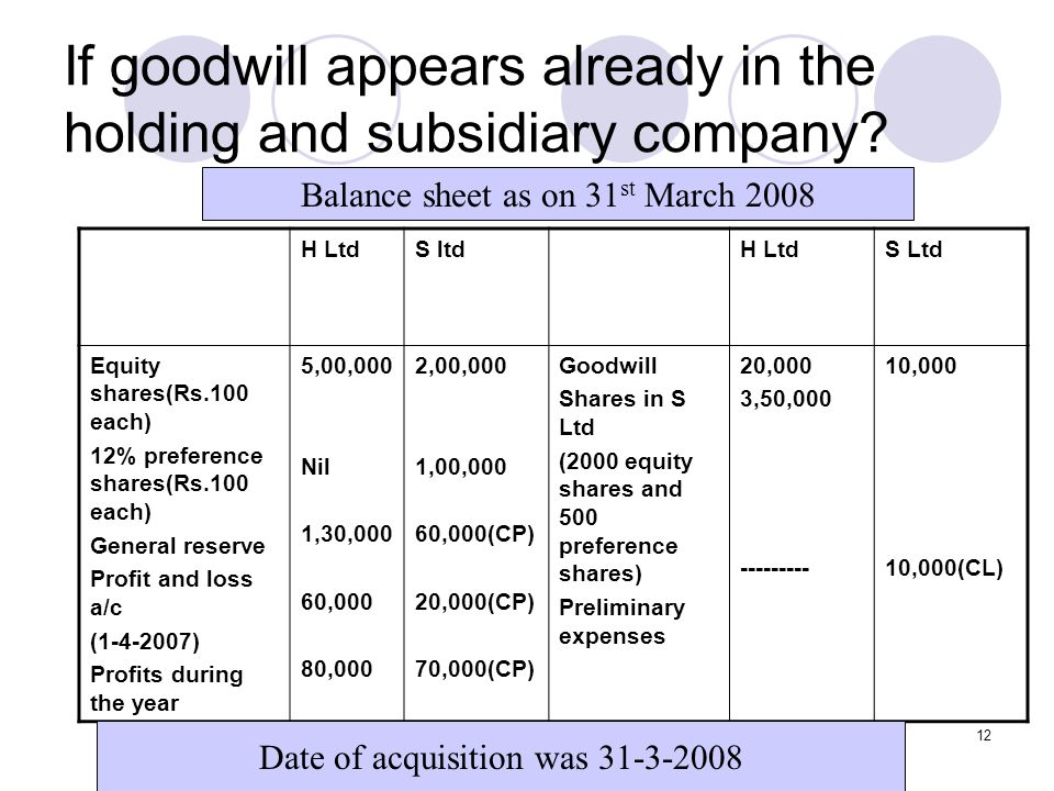 If goodwill appears already in the holding and subsidiary company