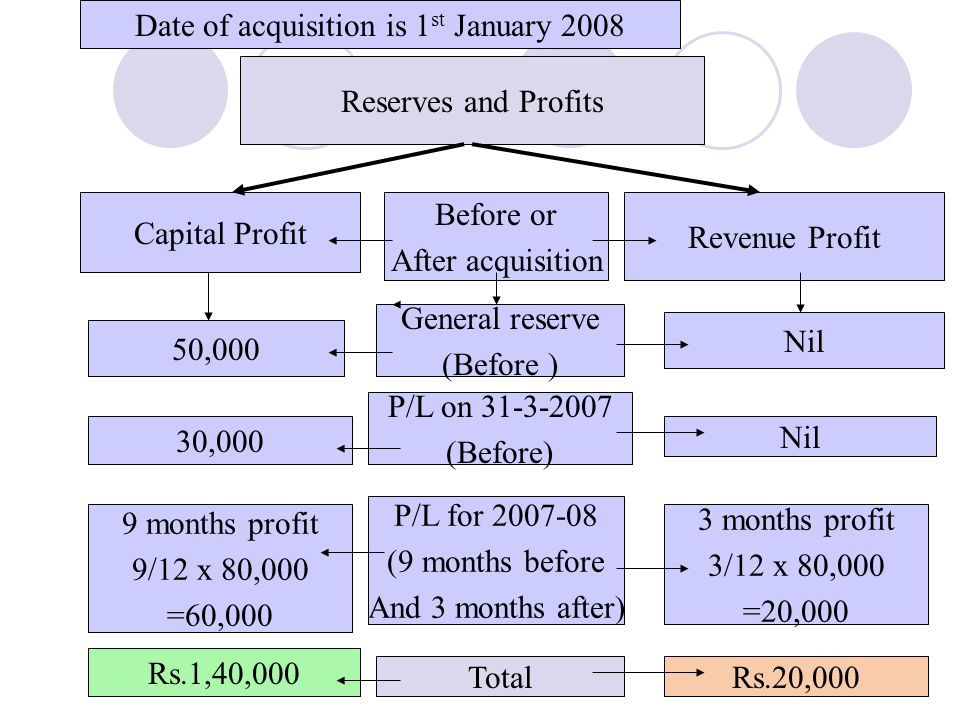 Date of acquisition is 1st January 2008