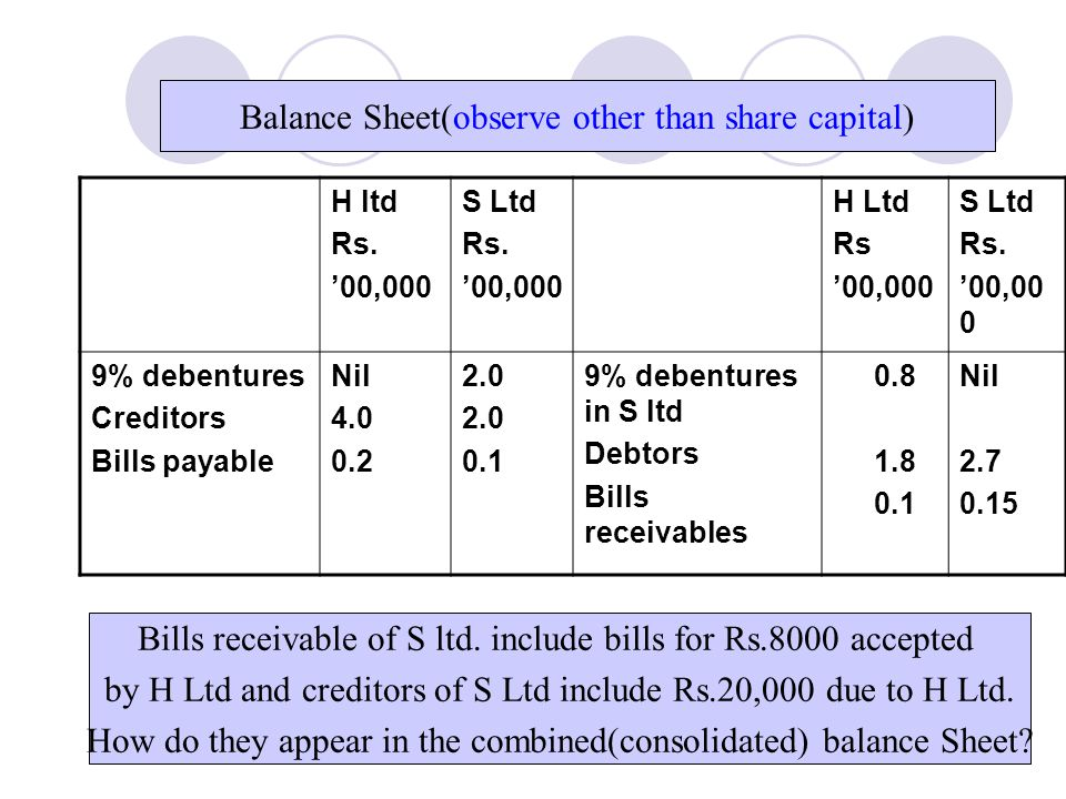 Balance Sheet(observe other than share capital)