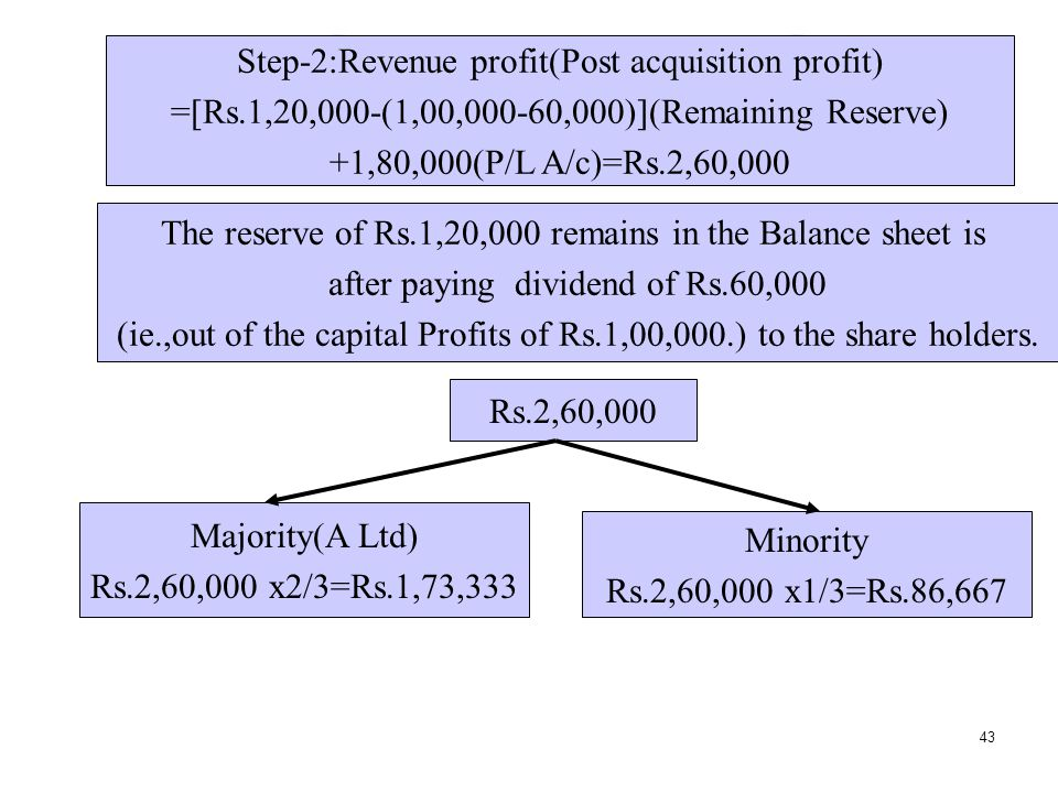 Step-2:Revenue profit(Post acquisition profit)