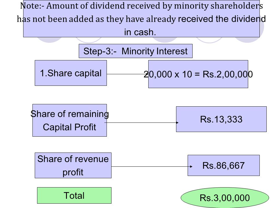 Note:- Amount of dividend received by minority shareholders