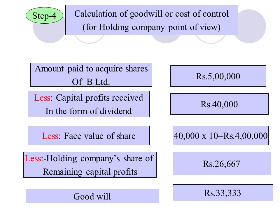 Calculation of goodwill or cost of control