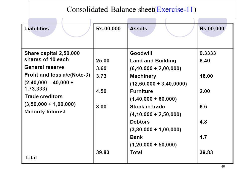 Consolidated Balance sheet(Exercise-11)