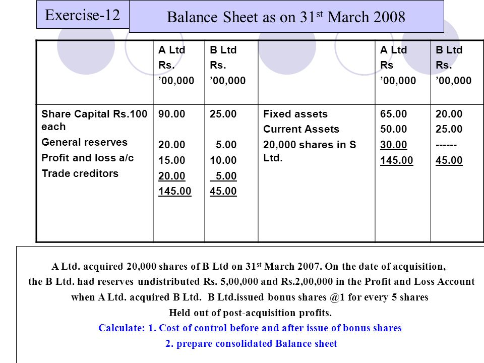 Balance Sheet as on 31st March 2008