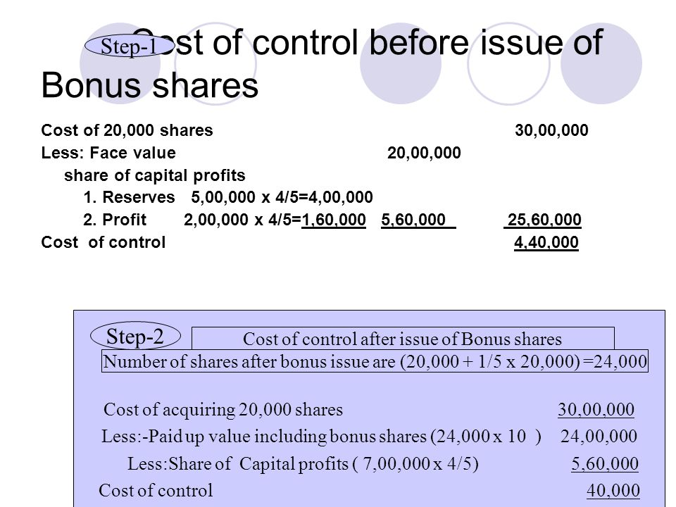 Cost of control before issue of Bonus shares