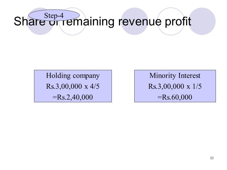 Share of remaining revenue profit