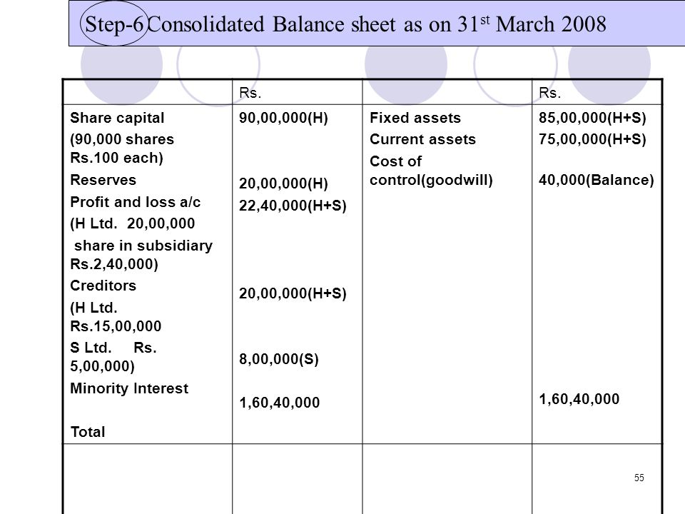 Consolidated Balance sheet as on 31st March 2008