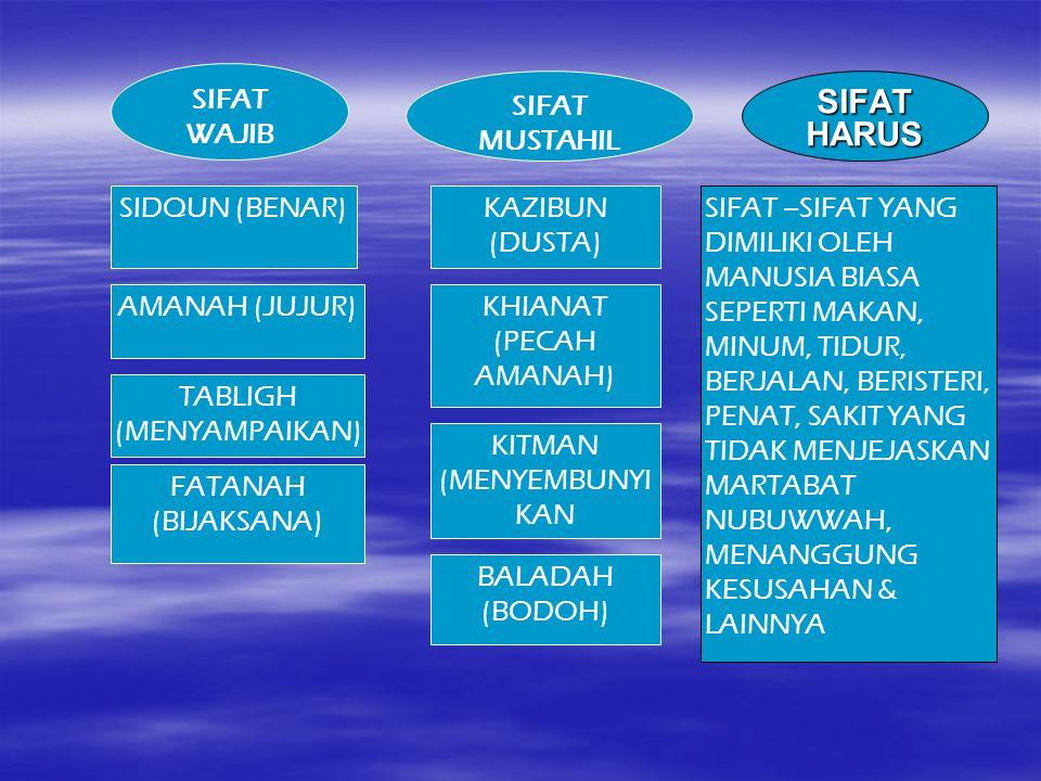 SIFAT HARUS SIFAT WAJIB SIFAT MUSTAHIL SIDQUN (BENAR) KAZIBUN (DUSTA)
