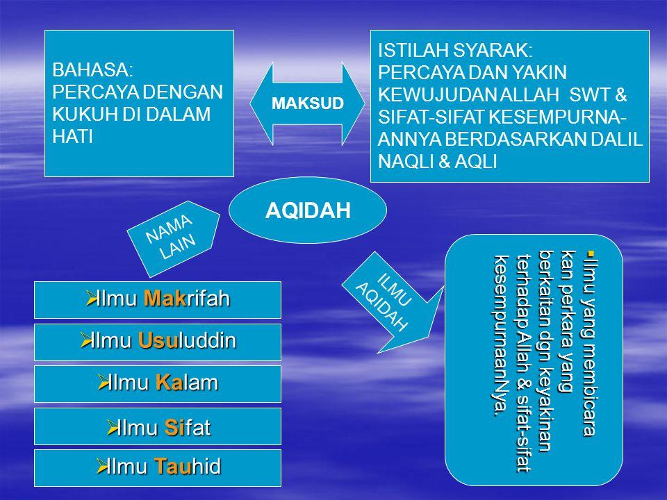 AQIDAH Ilmu Makrifah Ilmu Usuluddin Ilmu Kalam Ilmu Sifat Ilmu Tauhid