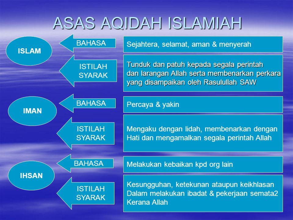 ASAS AQIDAH ISLAMIAH BAHASA Sejahtera, selamat, aman & menyerah ISLAM