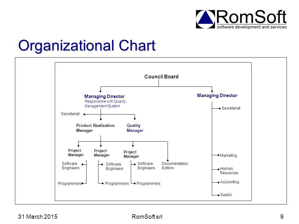 Organizational Chart 8 April 2017 RomSoft srl Council Board