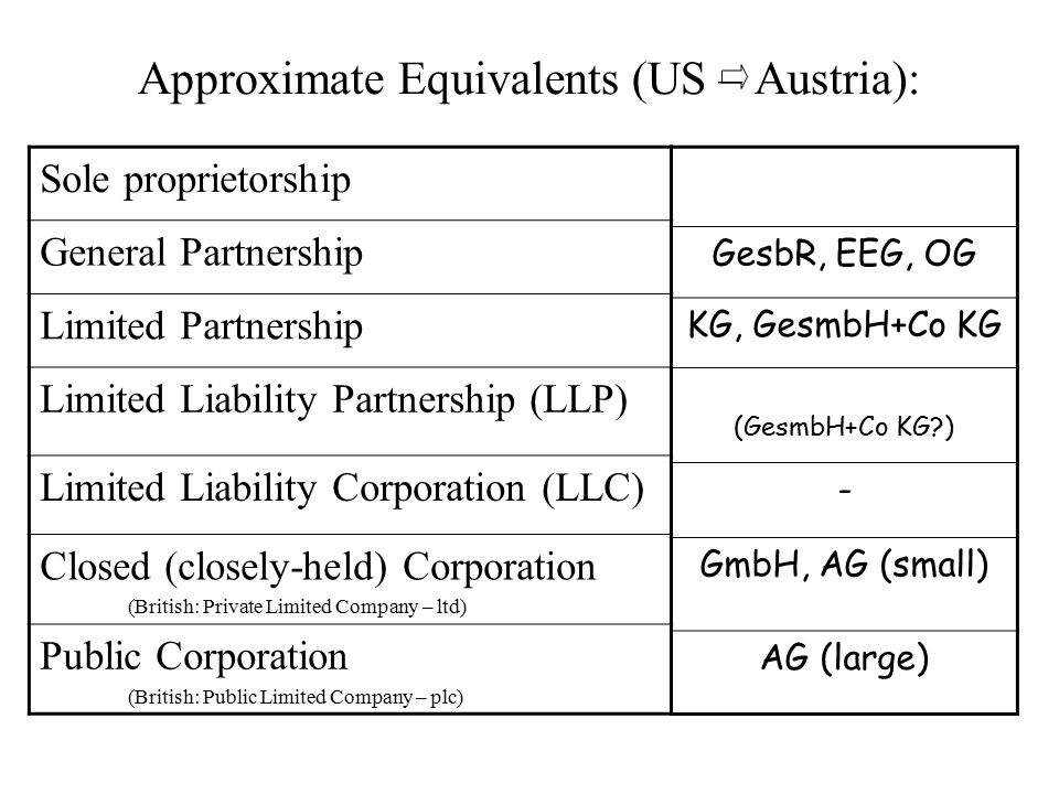 Approximate Equivalents (US – Austria):