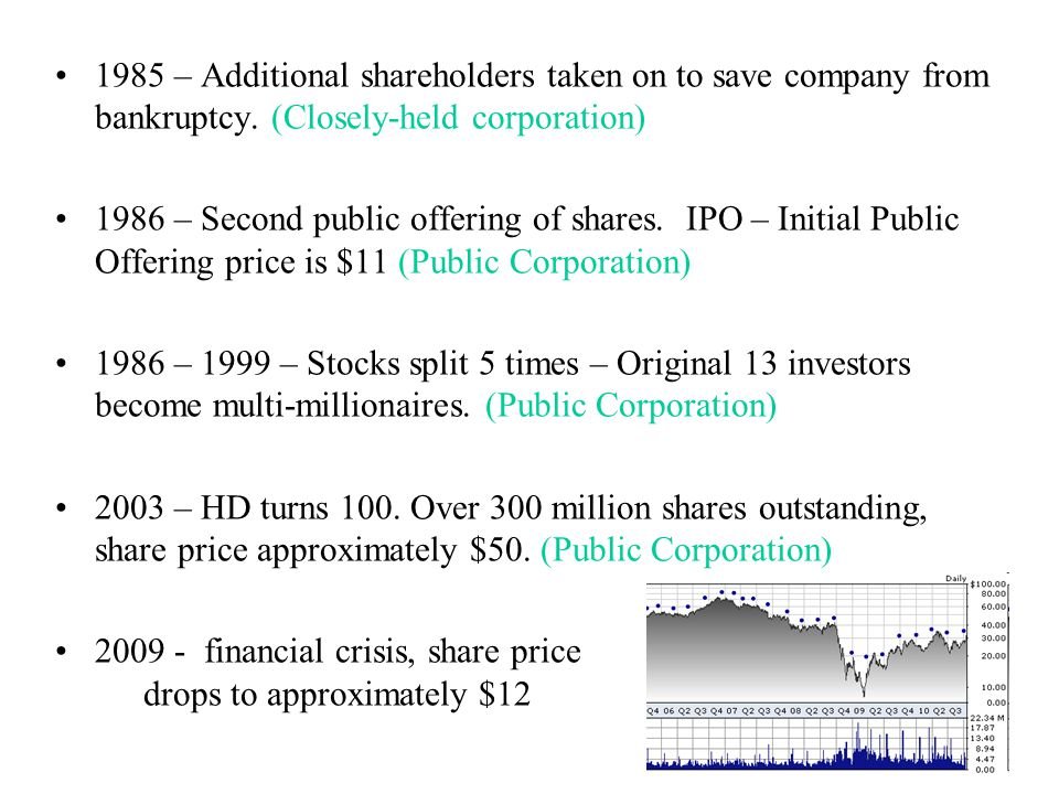1985 – Additional shareholders taken on to save company from bankruptcy. (Closely-held corporation)