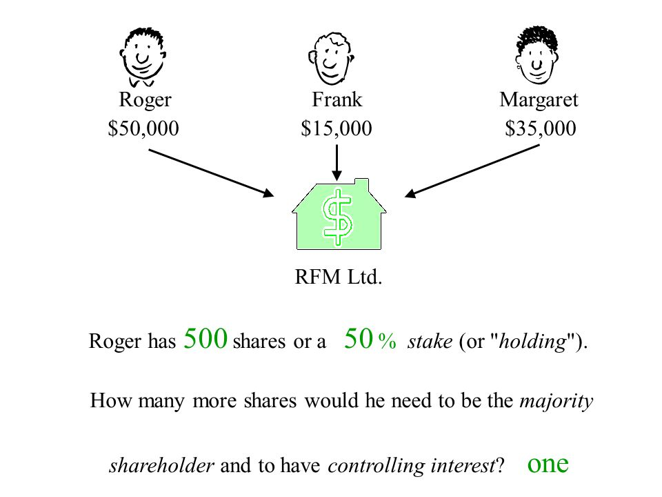 Roger has 500 shares or a 50 % stake (or holding ).