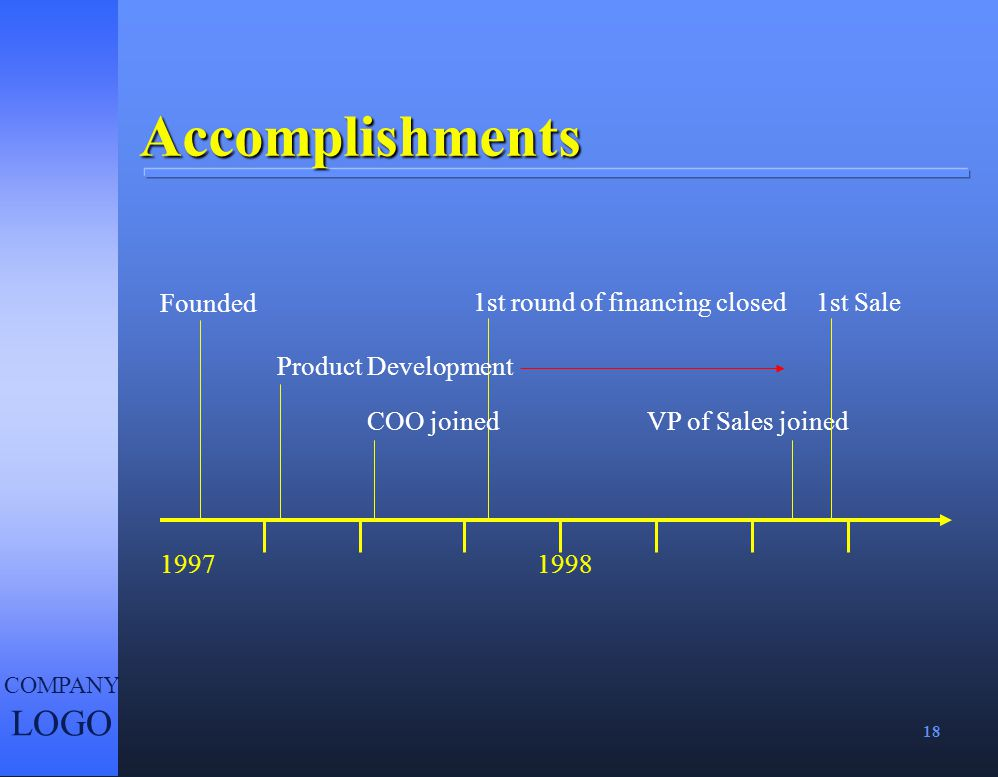 Accomplishments Founded 1st round of financing closed 1st Sale