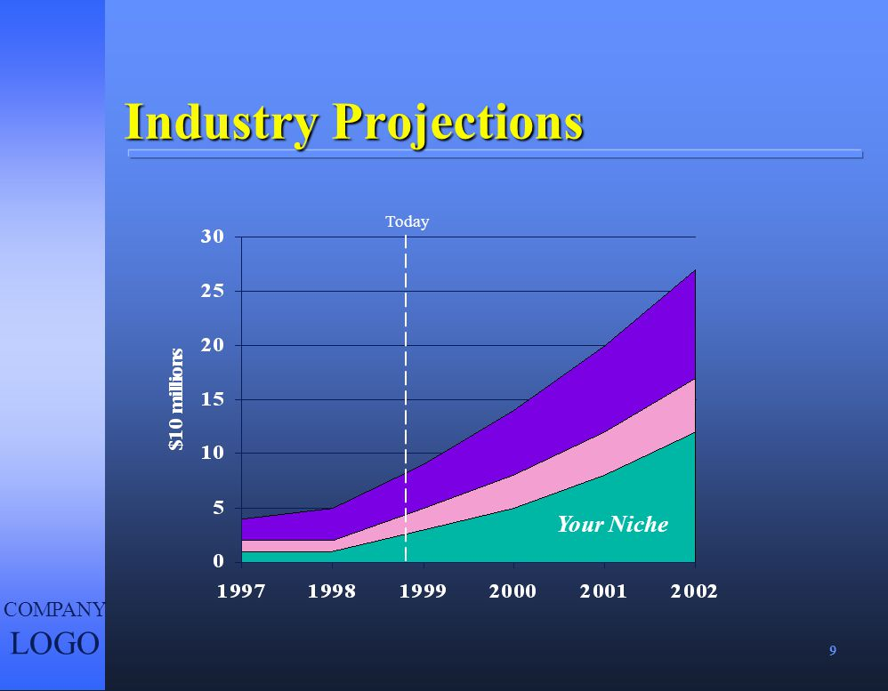 Industry Projections Today Your Niche