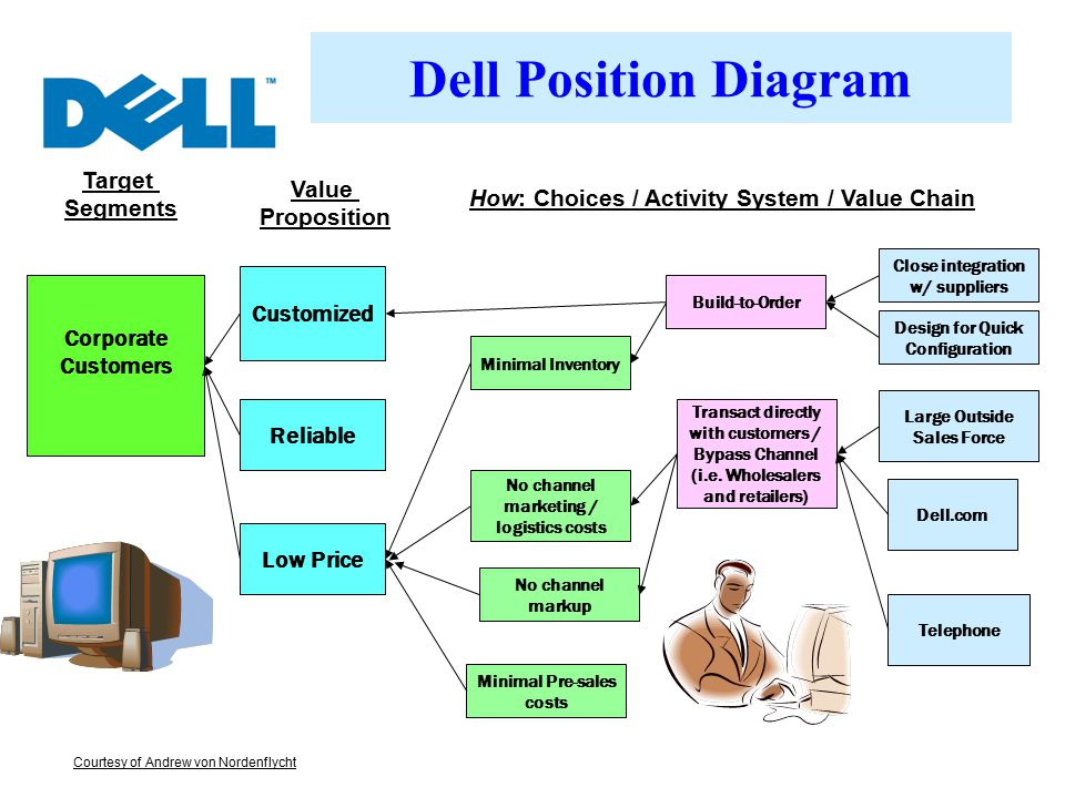 Dell Position Diagram Target Value Segments