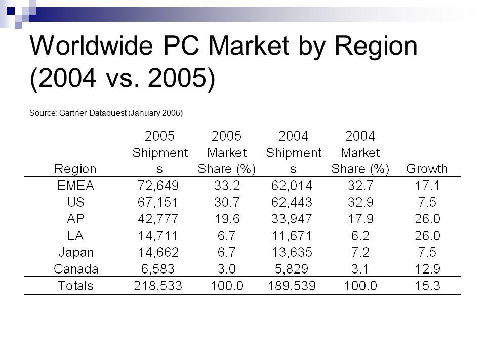 Worldwide PC Market by Region (2004 vs. 2005)