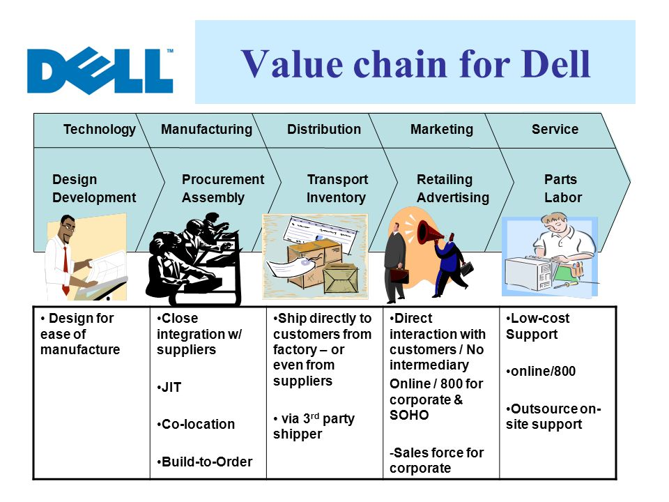 Value chain for Dell Technology Design Development Manufacturing