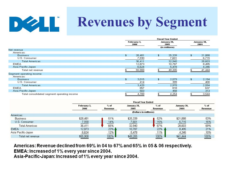 Revenues by Segment Americas: Revenue declined from 69% in 04 to 67% and 65% in 05 & 06 respectively.