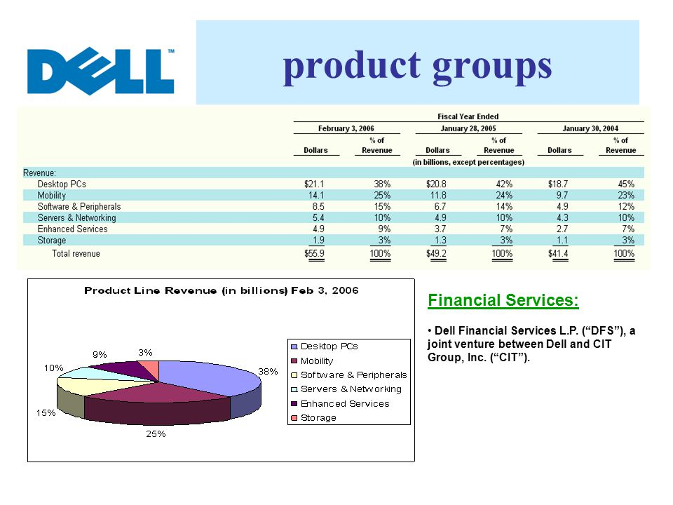 product groups Financial Services: