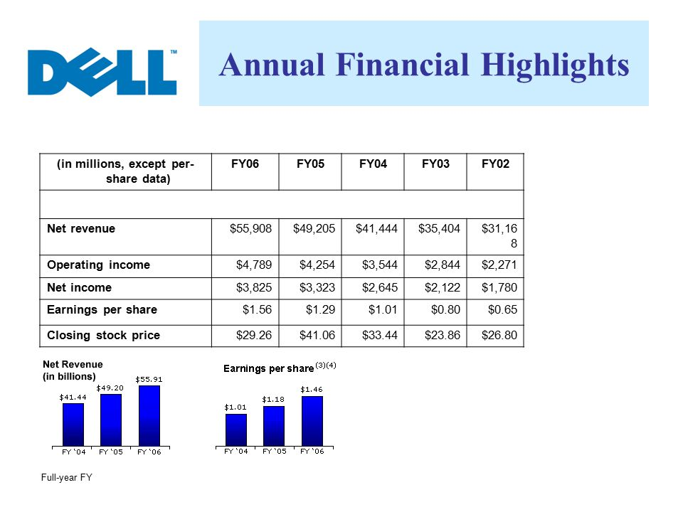 Annual Financial Highlights (in millions, except per-share data)