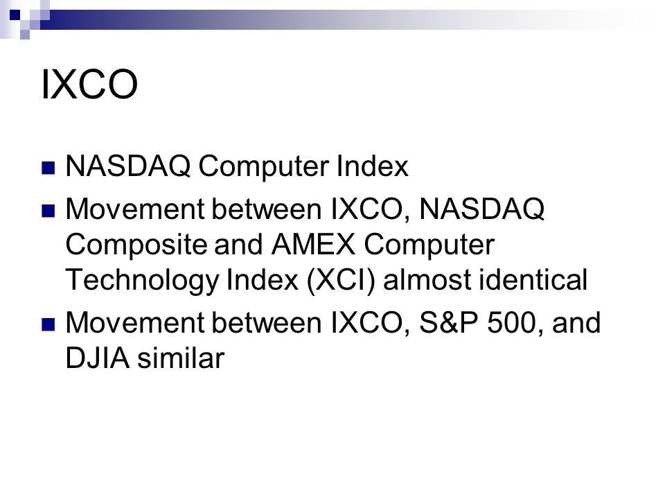 IXCO NASDAQ Computer Index