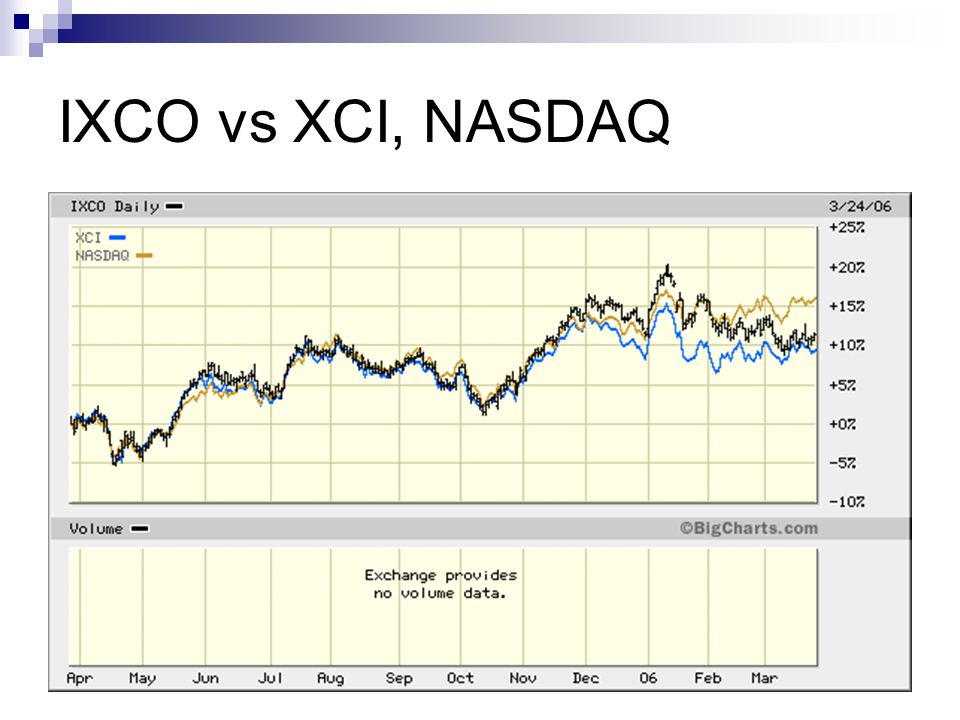 IXCO vs XCI, NASDAQ