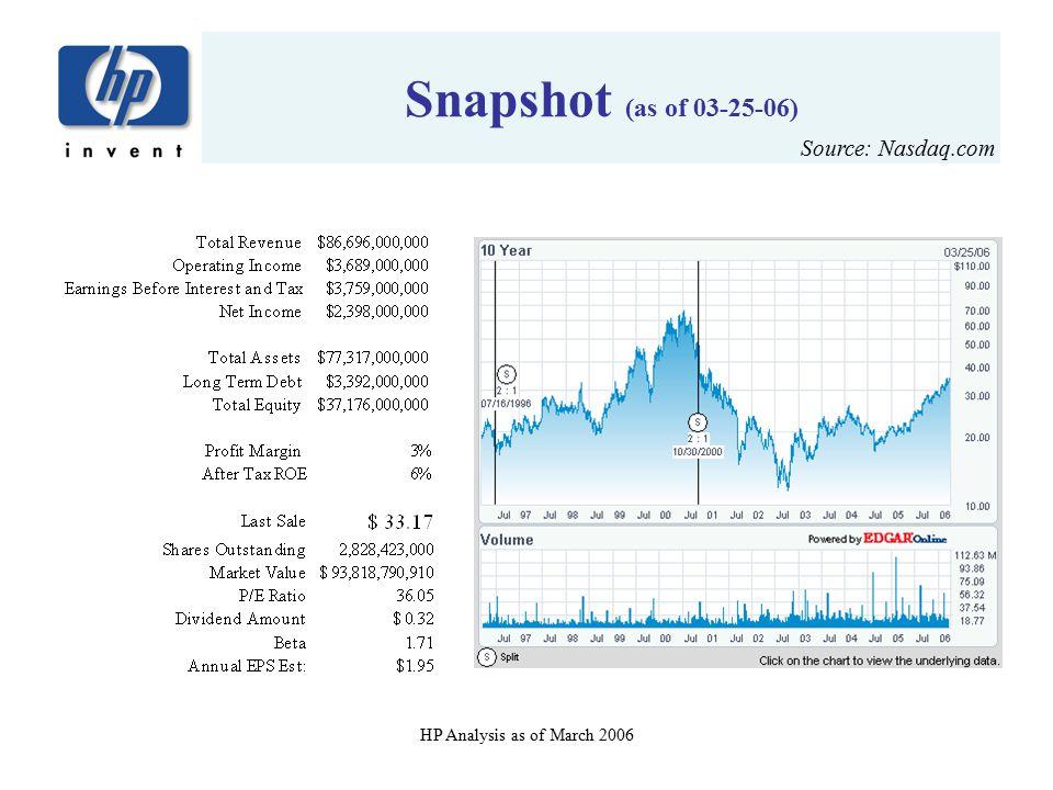 Snapshot (as of 03-25-06) Source: Nasdaq.com