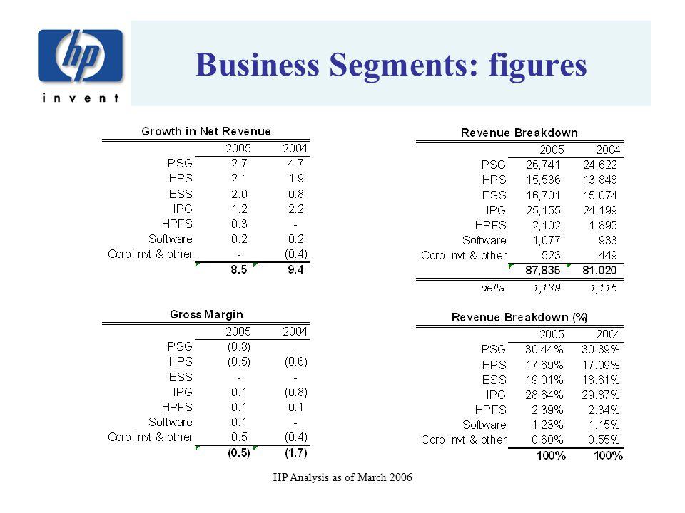 Business Segments: figures