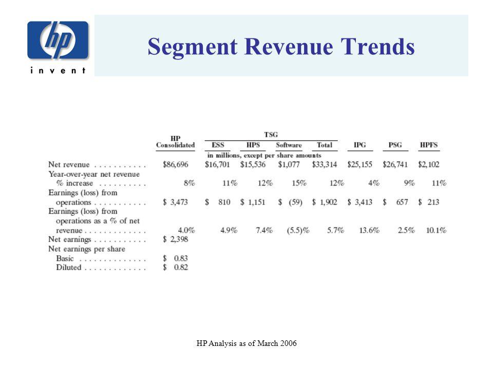 Segment Revenue Trends
