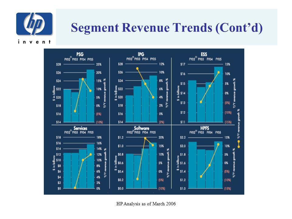 Segment Revenue Trends (Cont'd)
