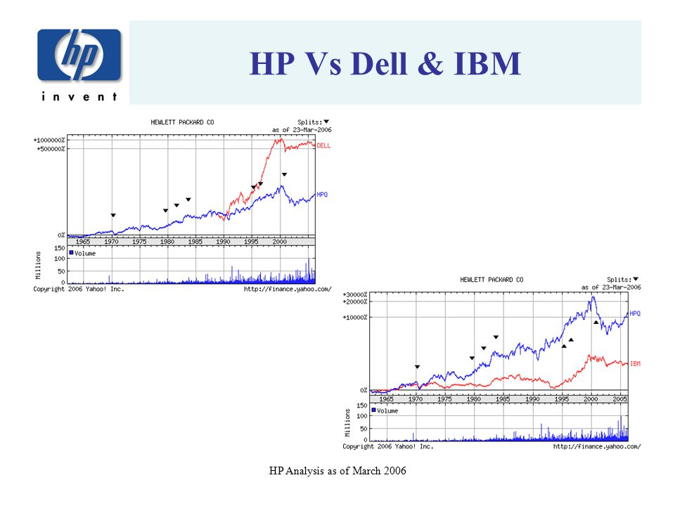 HP Vs Dell & IBM HP Analysis as of March 2006