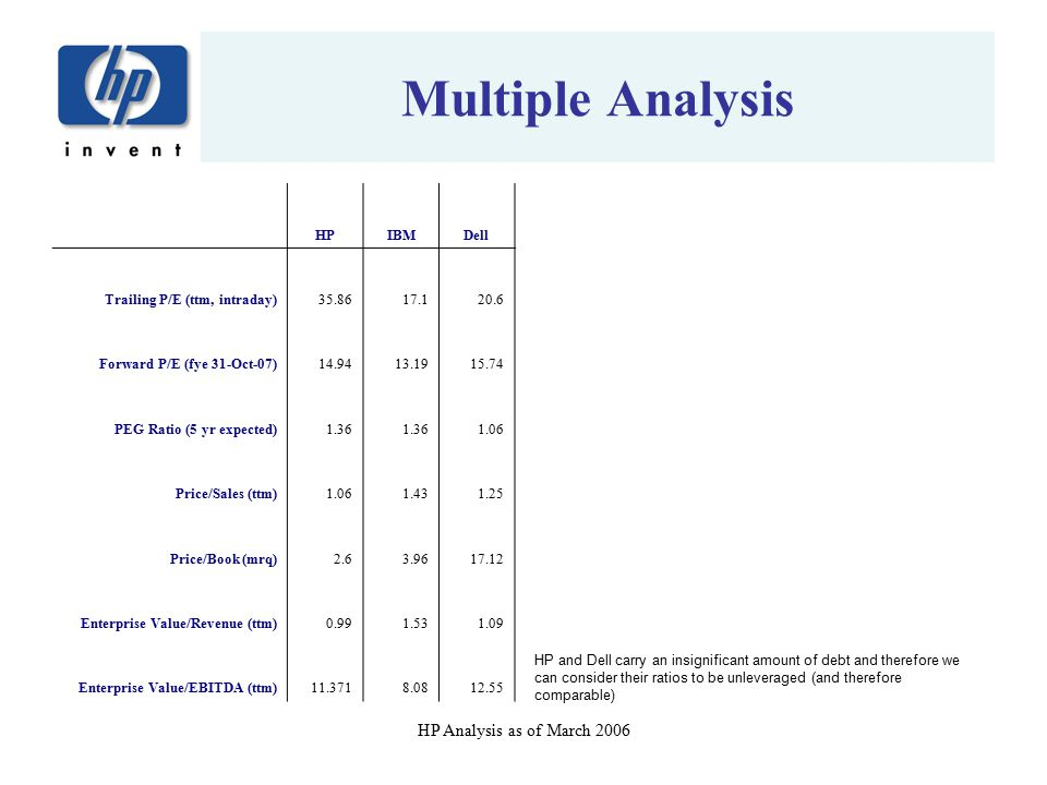 Multiple Analysis HP Analysis as of March 2006 HP IBM Dell