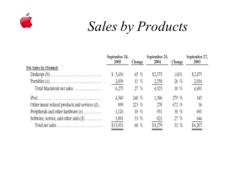 Sales by Products