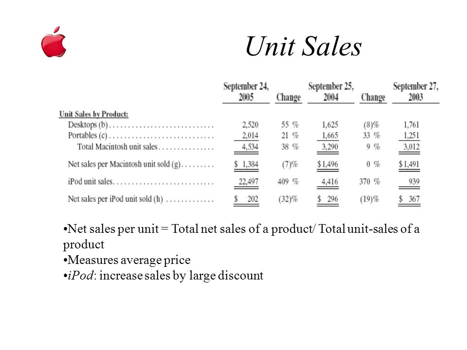 Unit Sales Sales by Products. Net sales per unit = Total net sales of a product/ Total unit-sales of a product.