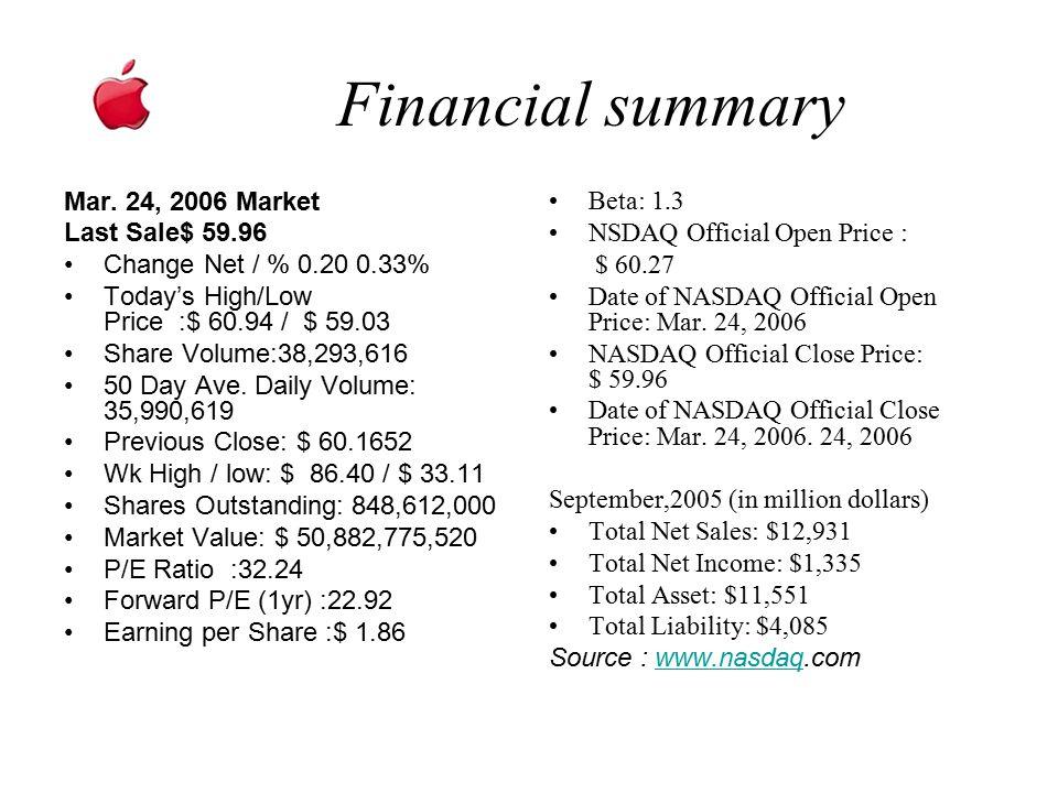 Financial summary Mar. 24, 2006 Market Last Sale$ 59.96