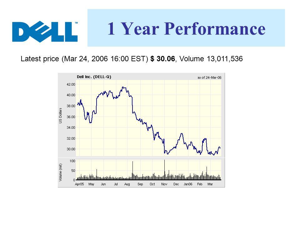 1 Year Performance Latest price (Mar 24, 2006 16:00 EST) $ 30.06, Volume 13,011,536